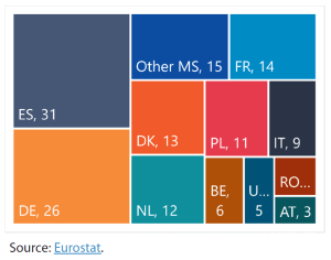 Distribution of the EU pig herd in the EU-28 in 2018 (million heads)