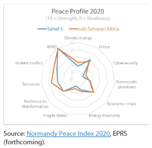 G5 Sahel peace profile