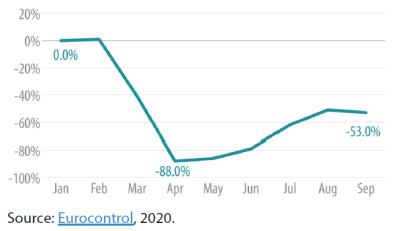 Figure 1 – Air traffic in EU, 2020 (compared to 2019)