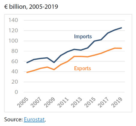 EU exports and imports of goods to and from ASEAN