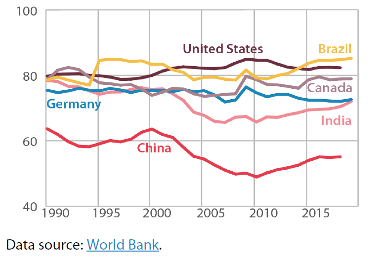 Figure 5 – China's final consumption expenditure (as a % of GDP)