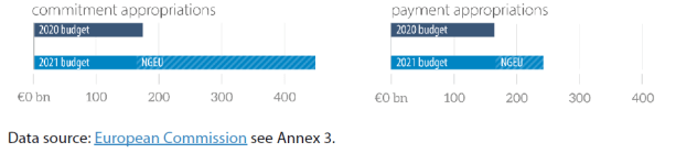 Figure 10 – Comparison between the 2020 budget and the 2021 budget + NGEU