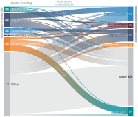 Figure 9 – Twitter communication by EU leaders on meetings with other EU leaders
