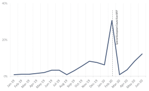 Figure 18 – Average number of EU leaders' tweets on the MFF, January 2019-June 2020