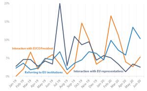 Figure 20 – EU leaders' tweets on EU representatives and institutions, January 2019-June 2020