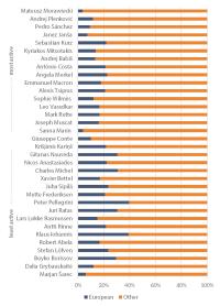 Figure 3 – EU tweets as a percentage of EU leaders' total tweets