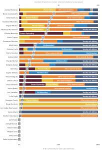 Figure 7 – Tweets concerning EU external relations per EU leader and sub-issue