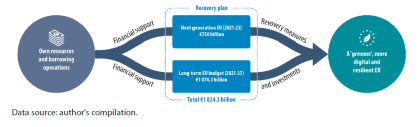 The elements of the EU recovery plan