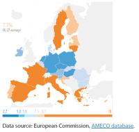 Figure 2 – Unemployment rate, forecast for 2020, EU-27