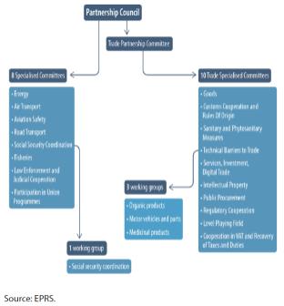 Figure 2 – Institutional framework