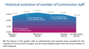 Historical evolution of number of Commission staff