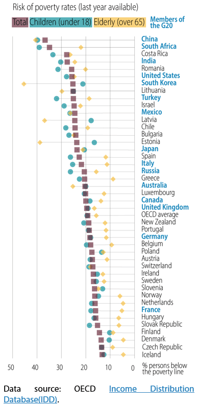 Figure 7 – Age-related relative poverty in OECD countries and G20 countries