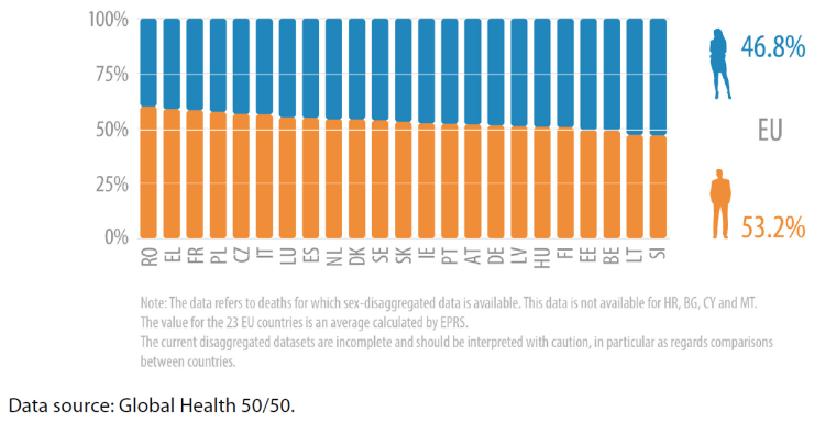 Sex-disaggregated data on confirmed cases and mortality in the EU