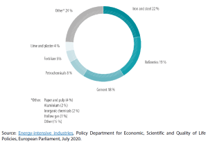 Share of industrial activities in the total industrial CO2 emissions in the EU ETS (2018)