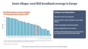 Broadband in rural areas