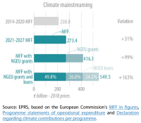 Climate mainstreaming: Estimated contributions from 2021 2027 MFF and NGEU, contribution from 2014 2020 MFF (€ billion, rounded, 2018 prices)
