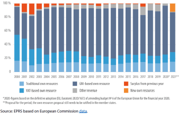 Own Resources of the EU budget, 2000-2021