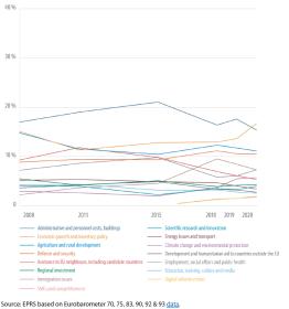 Perceptions of EU budget spending, 2008-2020