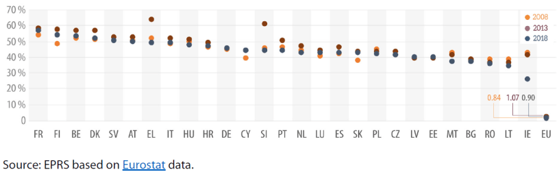 Public spending as % of national GDP in Member States and EU budget as % of EU GNI