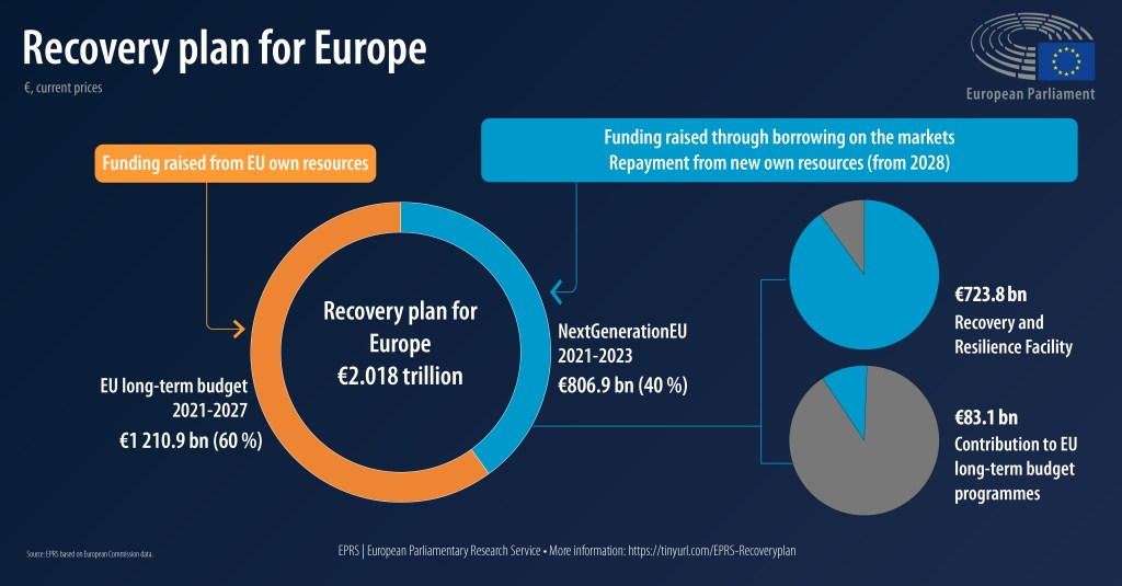 Recovery plan for Europe: State of play