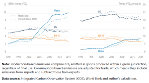 EU, US and Chinese CO2 emissions: Production v consumption