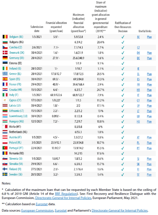 NRRPs: state of play as of 31 May 2021 (€ billion, current prices)