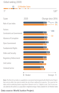 Rule of law index in the USA and EU