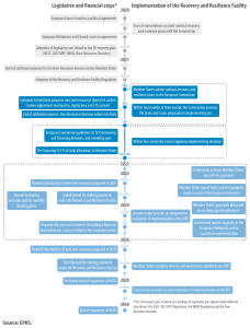 Timeline and main steps in the procedure