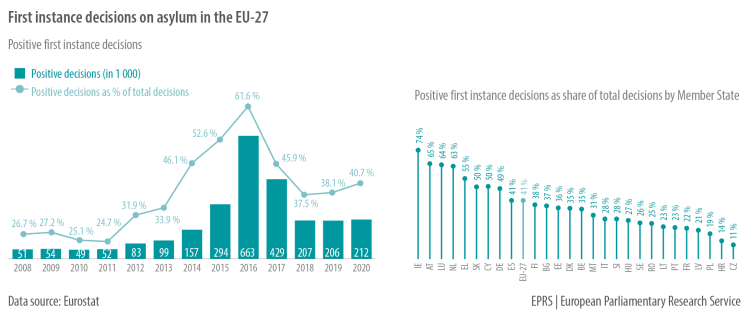 First instance decisions on asylum in the EU-27