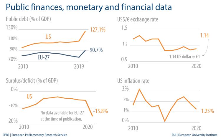 Public finances, monetary and financial data