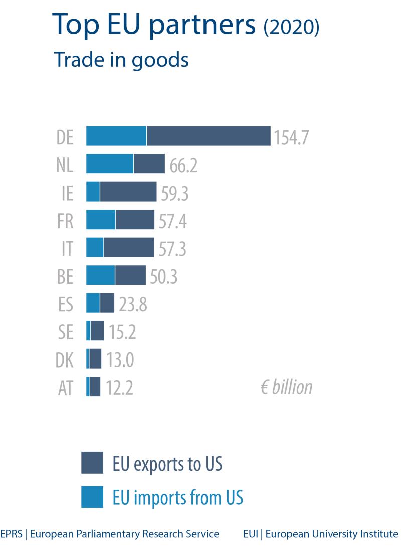 Top EU partners (2020)