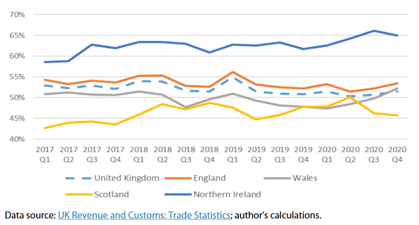 EU share of total trade (imports plus exports) by UK nation, 2017-2020