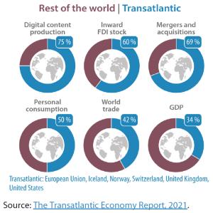 Importance of transatlantic economy on global stage: Selected indicators