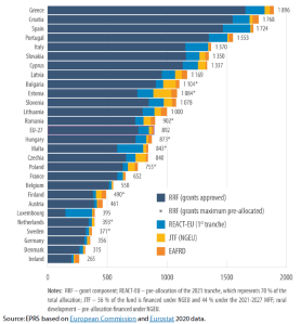 NGEU resources pre-allocated to Member States (RRF, REACT-EU, JTF and rural development) by Member State and per capita (€, current prices)