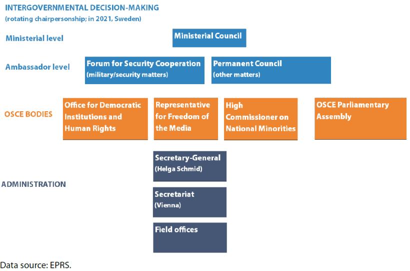 OSCE structure