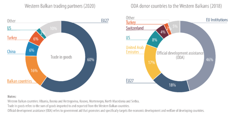 Figure 2 – EU trade with, and aid to, the Western Balkans