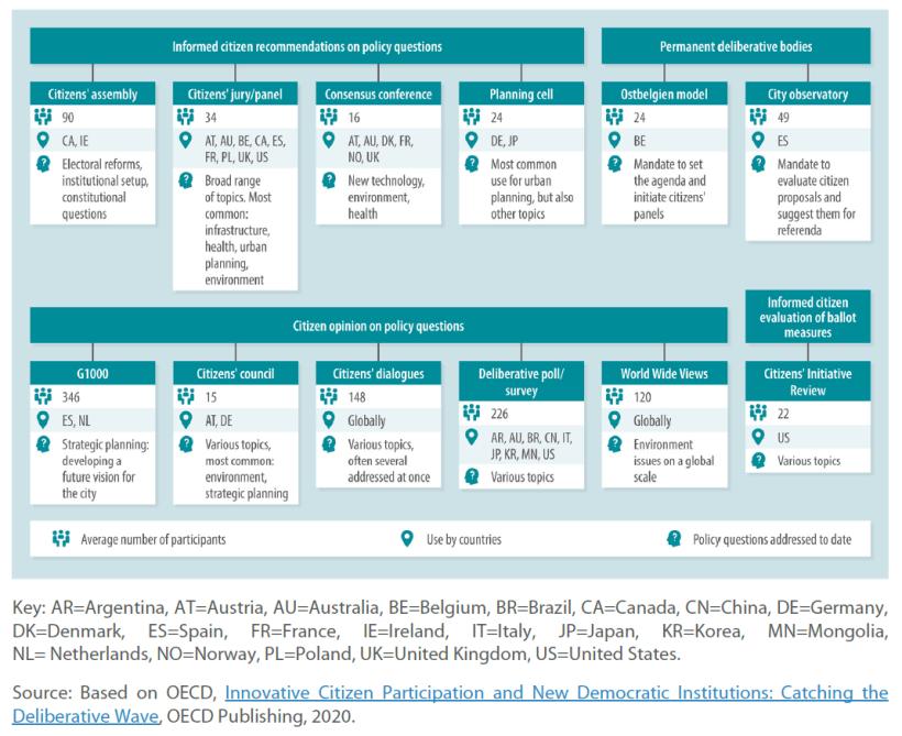 Models of representative deliberative processes