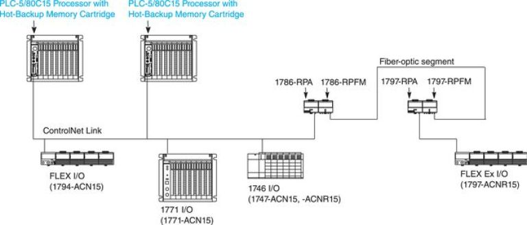 Click to enlarge - 1771PLC5CNetBackup_4C