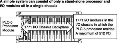 Click to enlarge - 1771PLC5SimpleSysSetup_bw