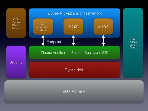 small resolution of figure 1 zigbee protocol stack