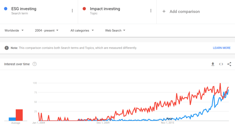 The rise in Google searches for the phrase Impact/ESG Investing from 2004 to present worldwide