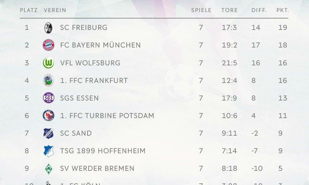 Monday Morning Wakeup: Freiburg sit top of Bundesliga and