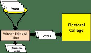 061318 Filtered Votes