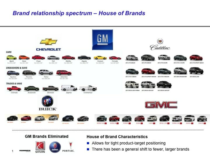 Brand Architecture Examples  Equibrand Marketing