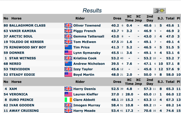 Burghley Final Results