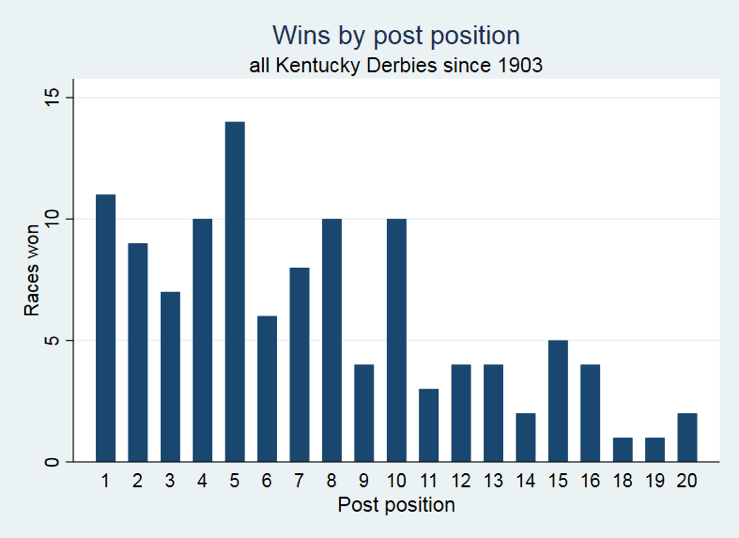 Wins by post position for Kentucky Derby
