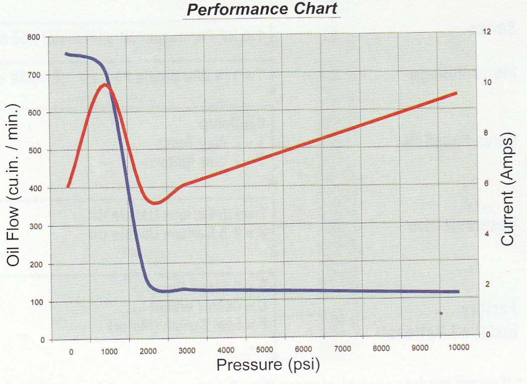 Enerpac Wrench Torque Hydraulic Chart
