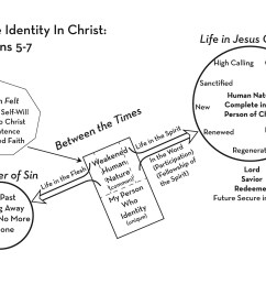 here is a helpful way to look at the spirit s ministry no matter who we are no matter what condition we are in the holy spirit is drawing us in one  [ 3200 x 2400 Pixel ]