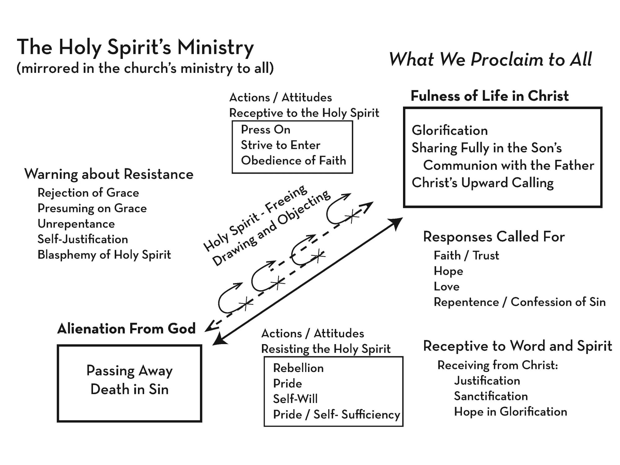 hight resolution of note that the holy spirit is the center of this diagram he is intersecting with all people no matter where they might currently be near or far from god