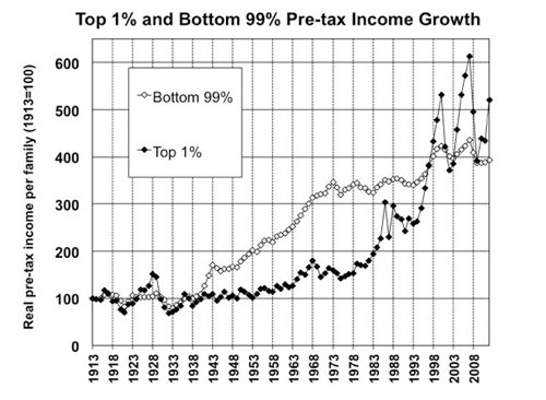 John Cassidy's Six Favorite U.S. Inequality Charts : The